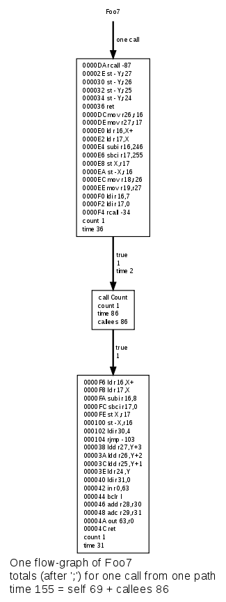 Control-flow graphs from Bound-T analysis, Atmel AVR example